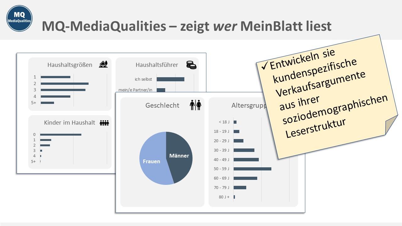 MQ MediaQualities Muster-Chart: zeigt, wer MeinBlatt liest