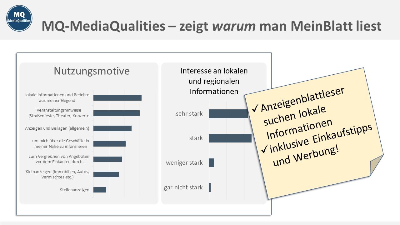 MQ MediaQualities Muster-Charts, zeigt warum man MeinBlatt liest