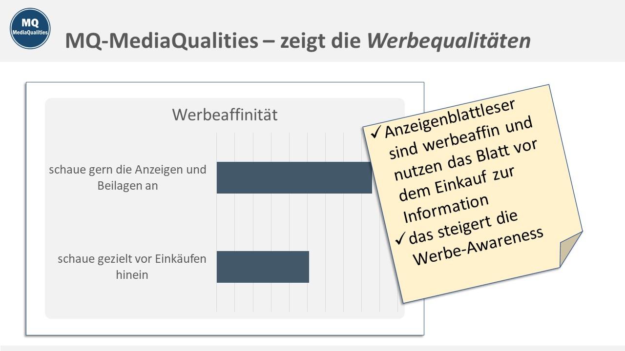 MQ MediaQualities Muster-Charts, zeigt die Werbequalitäten