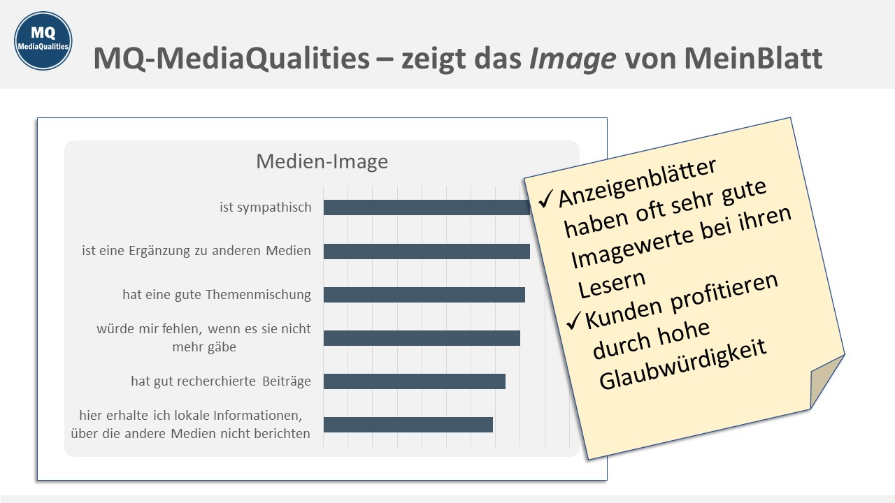 MQ MediaQualities Muster-Charts, zeigt das Image von MeinBlatt